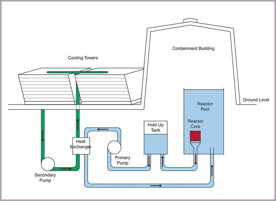How Does it Work? – Nuclear Nuclear Reactor Schematic on nuclear power schematic, heat pump schematic, fuel cell schematic, nuclear waste, boiler schematic, nuclear power diagram, combined cycle schematic, chemical reactor schematic, helicopter schematic, gas well schematic, jet engine schematic, gas pipeline schematic, laser schematic, nuclear powerplant diagram, nuclear bomb schematics, heat exchanger schematic, nuclear fuel diagram, power plant schematic, paper mill schematic, turbine schematic,